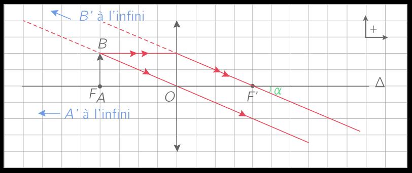 Construction graphique de l'image A'B' d'un objet placé sur le foyer objet de la lentille