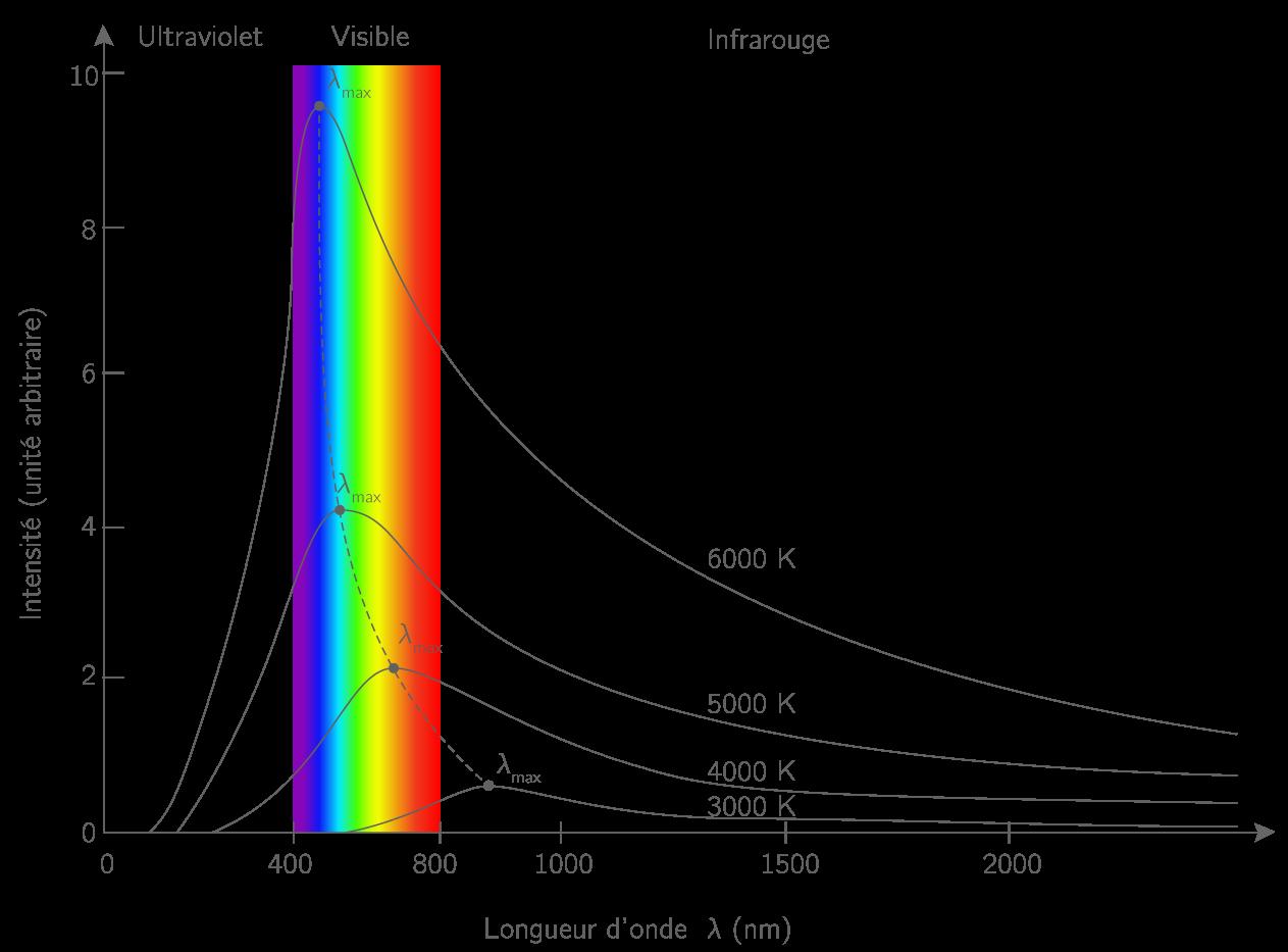 Intensité lumineuse en fonction de la longueur d'onde pour plusieurs températures de surface de la source