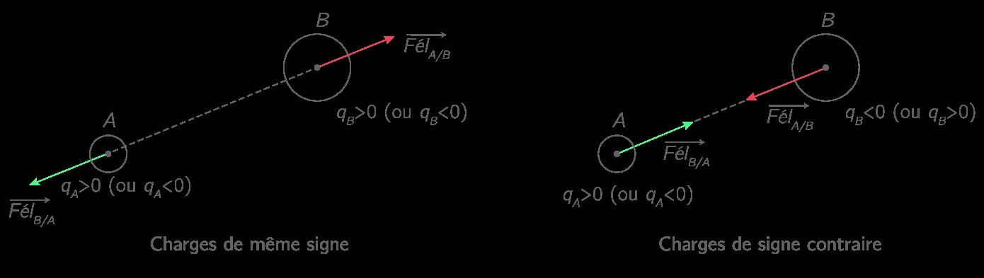 Représentation des forces d'interaction électromagnétiques