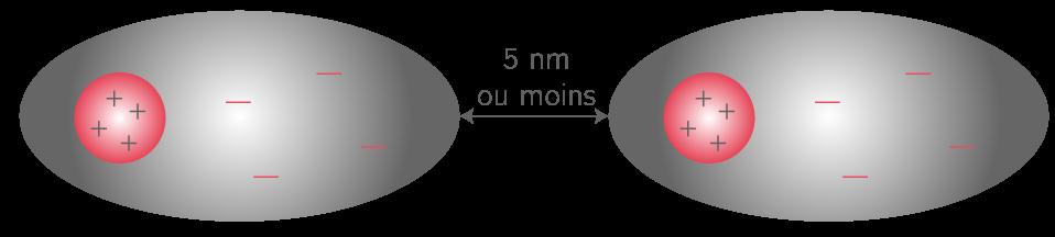 Interaction de Van der Waals entre deux molécules