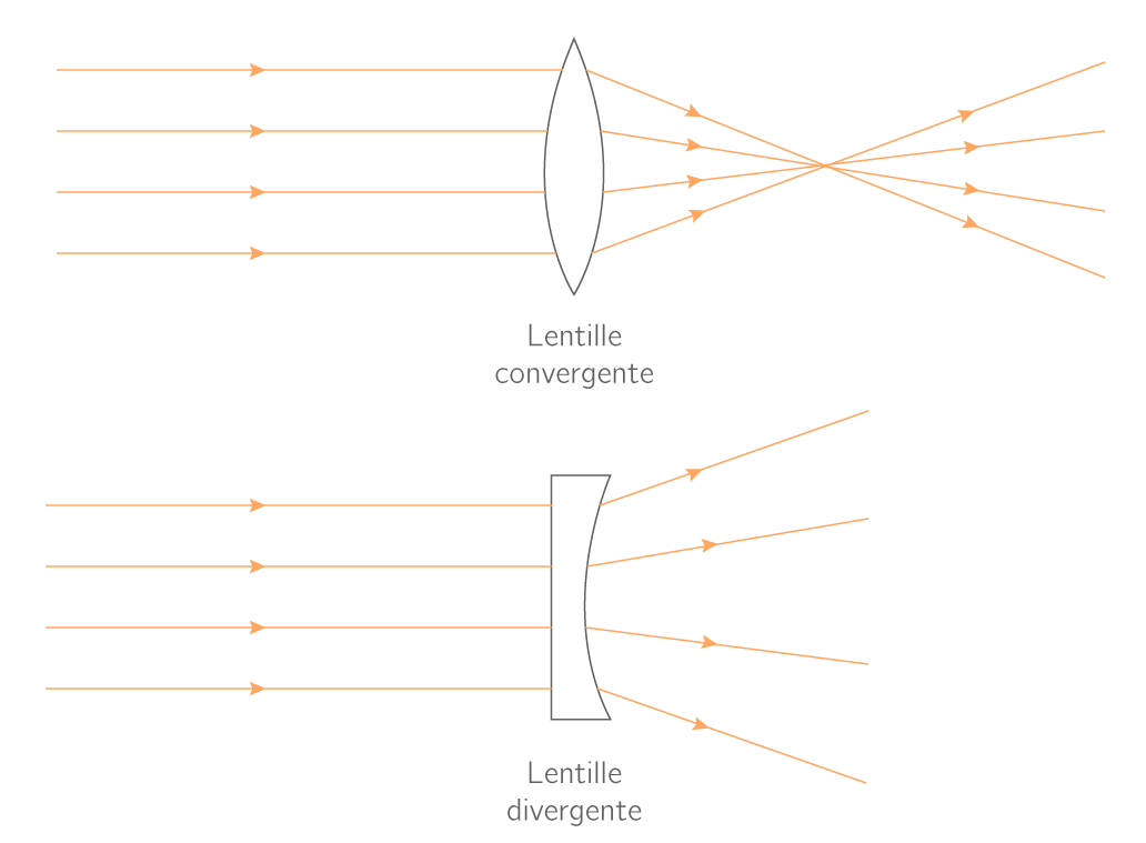 24f5b4af48071b Les schémas ci-dessous montrent l action de deux lentilles différentes sur  un faisceau de rayons parallèles entre eux
