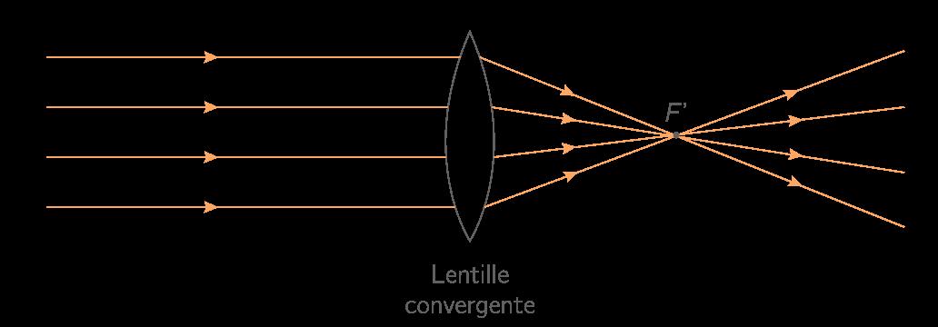 On appelle foyer image F  d une lentille convergente le point auquel  convergent les rayons lumineux d un faisceau parallèle à l axe optique. a1999d72850b