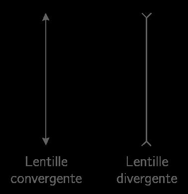 Représentation symbolique des lentilles convergentes et divergentes