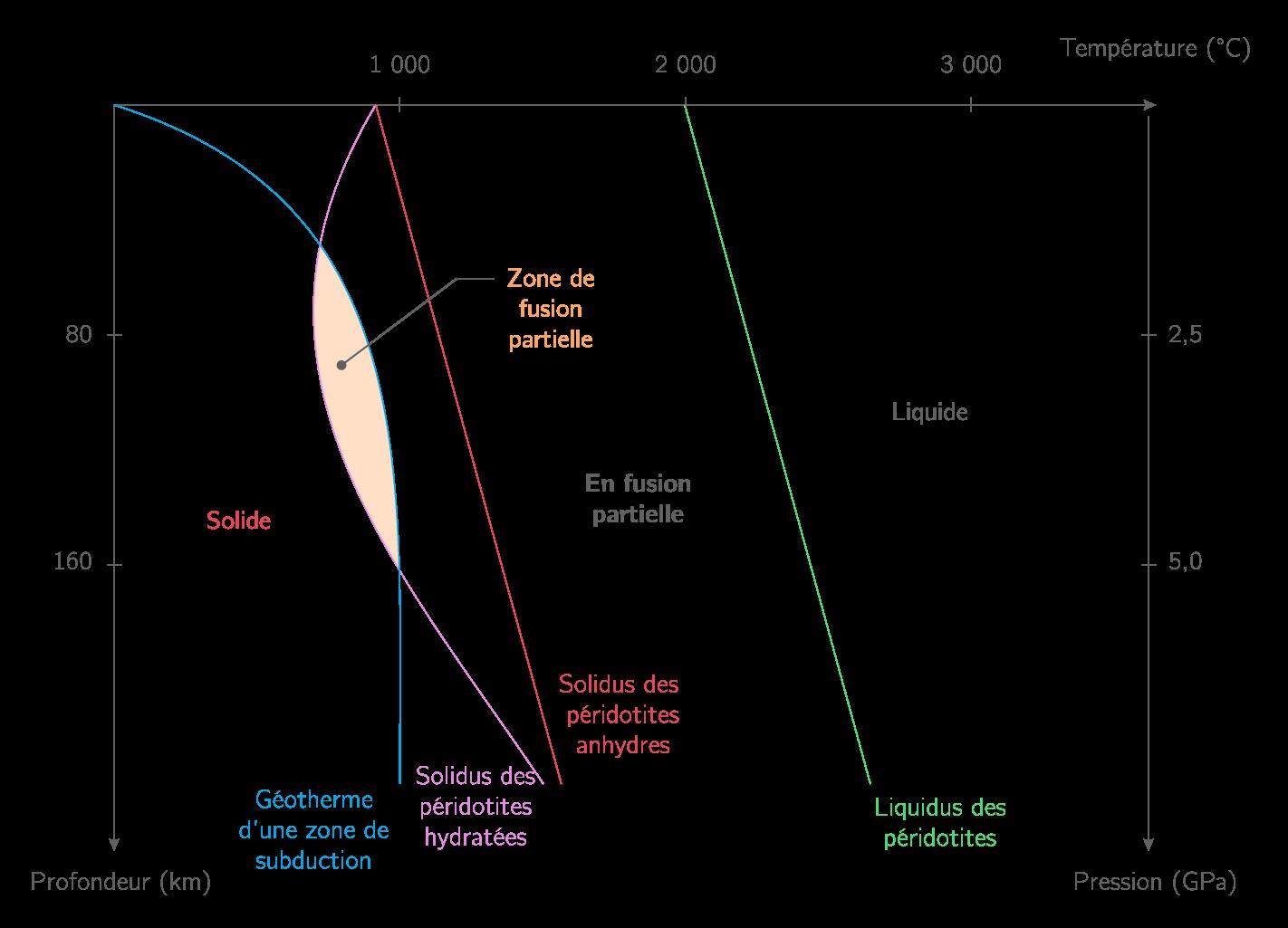 Diagramme pression/température des péridotites