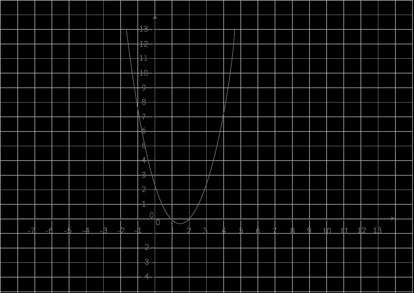 Représentation de \(\displaystyle{x\mapsto x^2-3x+2}\)