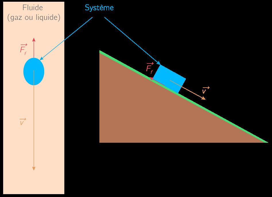 Représentation de forces de frottements
