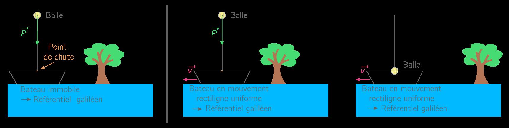 relativite restreinte terminale s