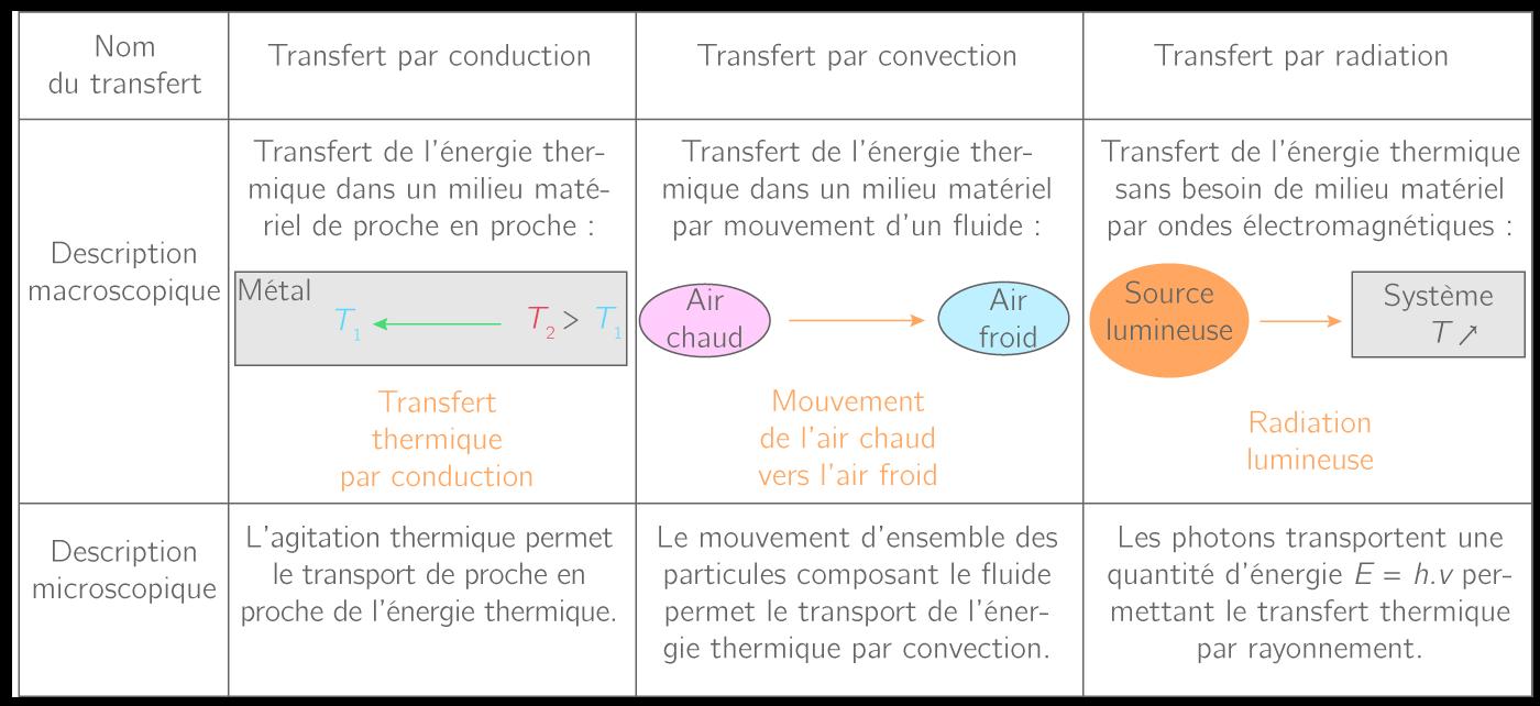 Description des différents transferts thermiques