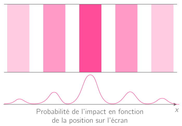 Interprétation probabiliste
