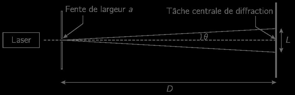 Écart angulaire de diffraction \(\displaystyle{\theta}\)