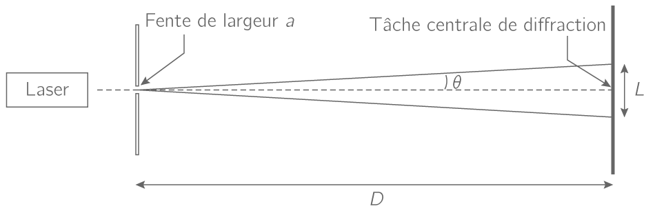 Écart angulaire de diffraction <span class=