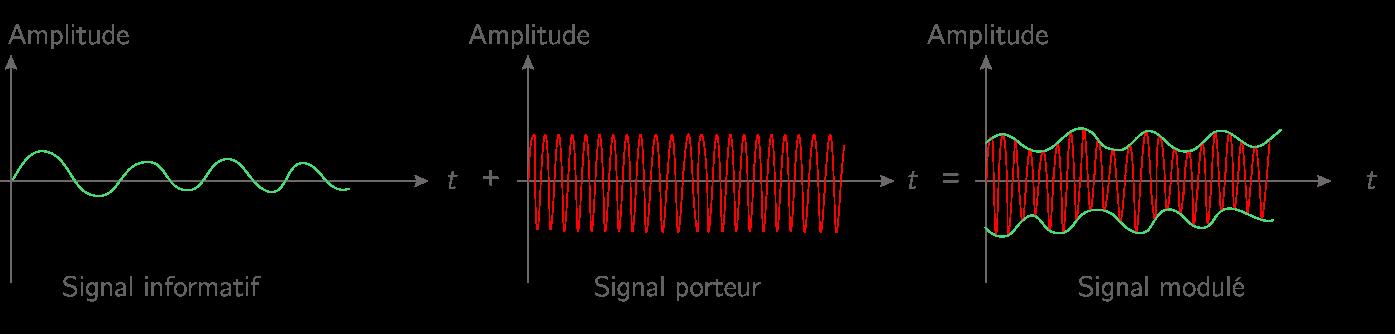 Principe de la modulation
