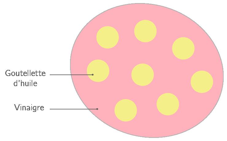 Une émulsion vue au microscope optique