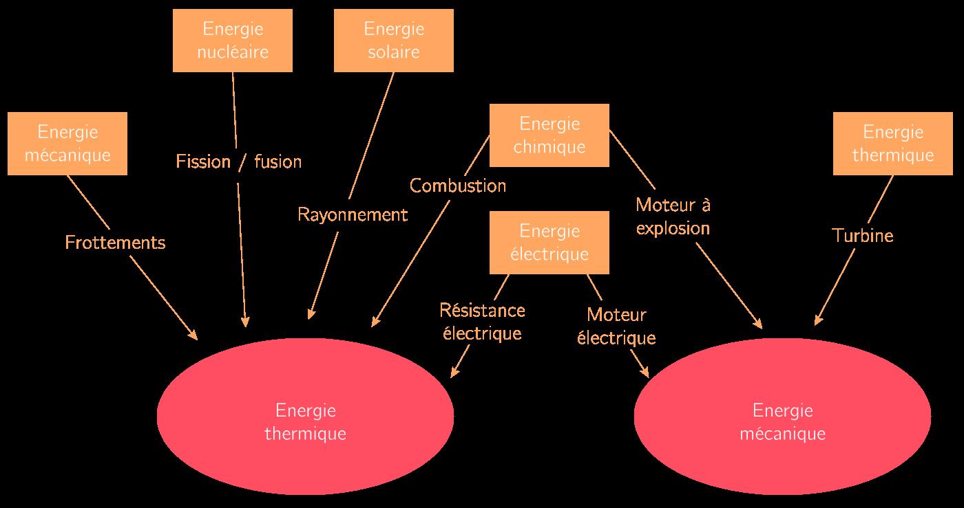 La dernière étape de conversion énergétique amenant aux deux principales énergies finales