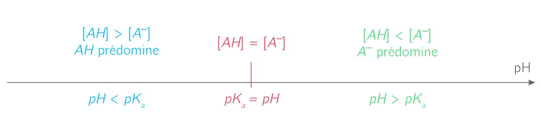 Diagramme de prédominance de couple <span class=