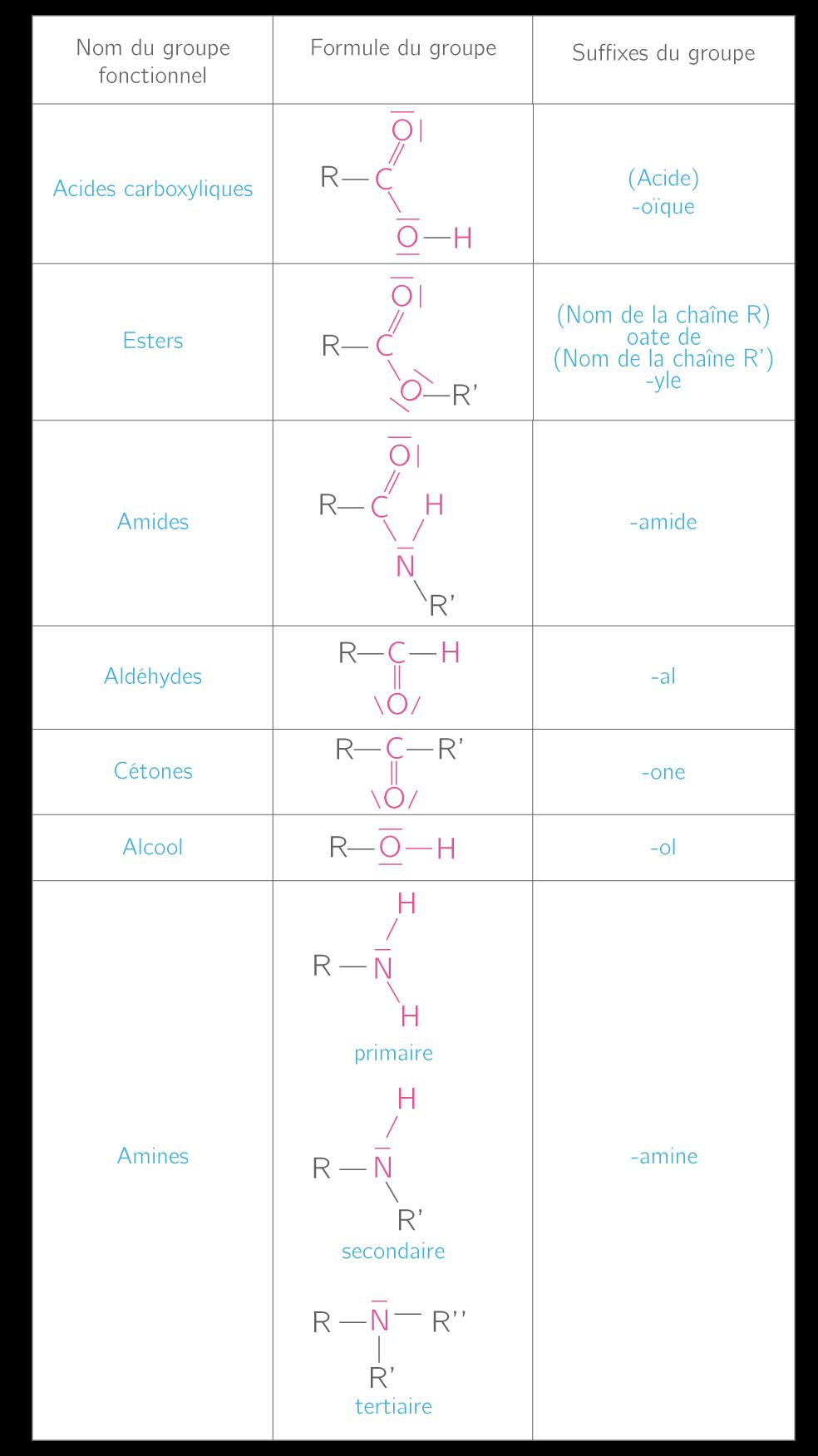 kartable terminale s physique chimie sp cifique On nomenclature terminale s tableau