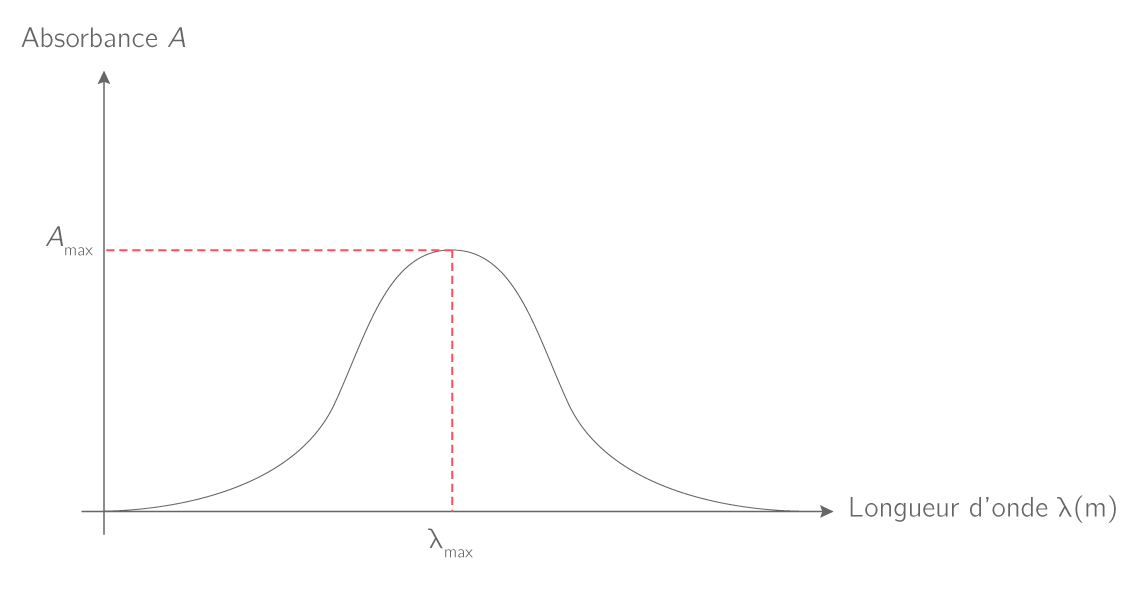 Exemple d'un spectre d'absorption UV-Visible