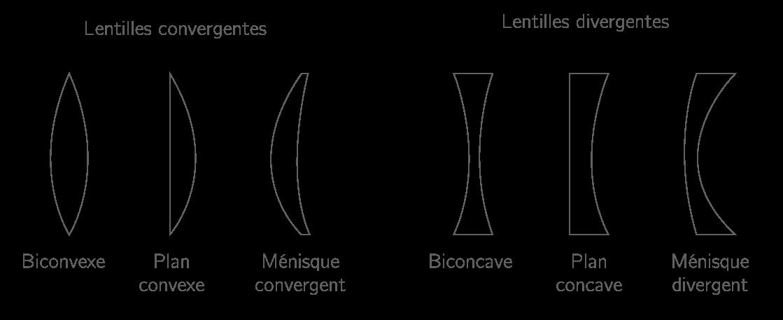 Forme et nom de quelques lentilles minces convergentes et divergentes