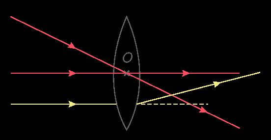 La propriété caractéristique du centre optique