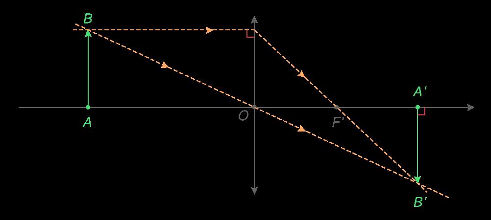 La construction graphique de l'image A'B' d'un objet AB par une lentille convergente