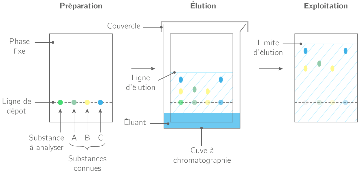 Couleurs et arts cours sciences kartable - Chromatographie sur couche mince ...