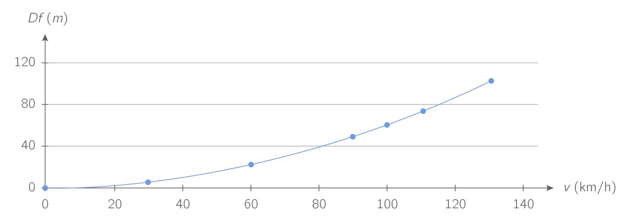 Évolution de la distance de freinage en fonction de la vitesse sur sol sec
