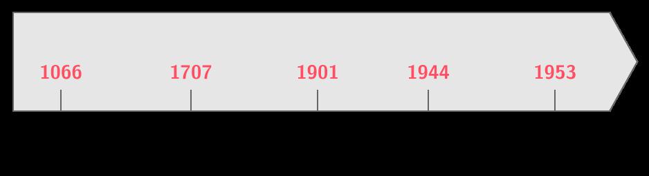Frise chronologique du Royaume-Uni