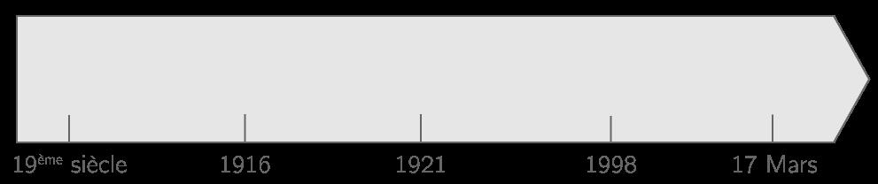 Frise chronologique de l'Irlande