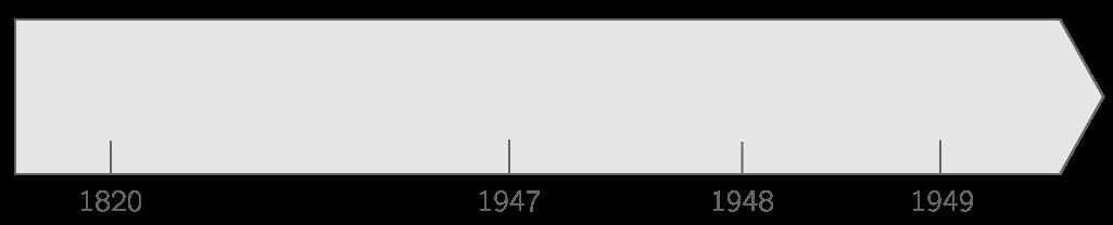 Frise chronologique de l'Inde