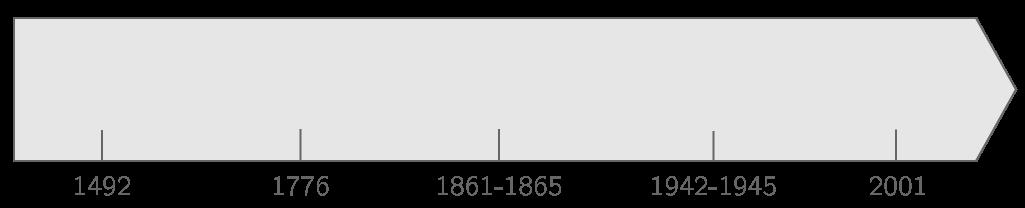 Frise chronologique de l'Amérique du Nord
