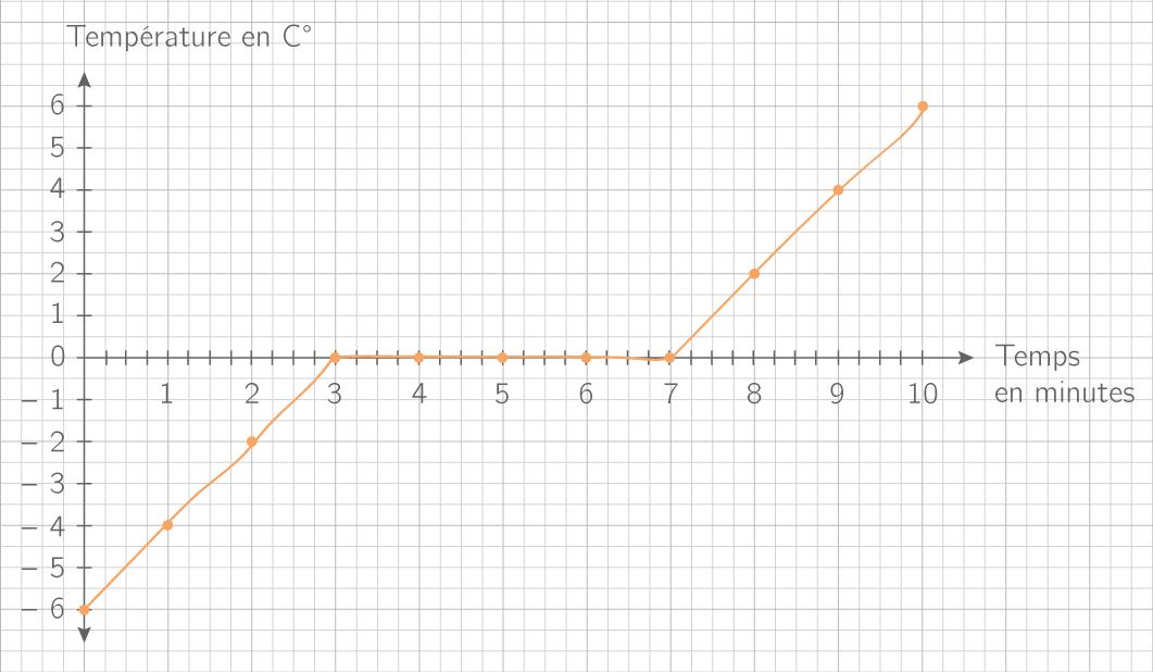 Evolution de la température en fonction du temps lors d'une fusion