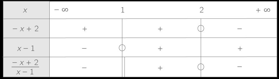 Resoudre Une Inequation Produit Ou Quotient A L Aide D Un Tableau De Signes 2nde Methode Mathematiques Kartable