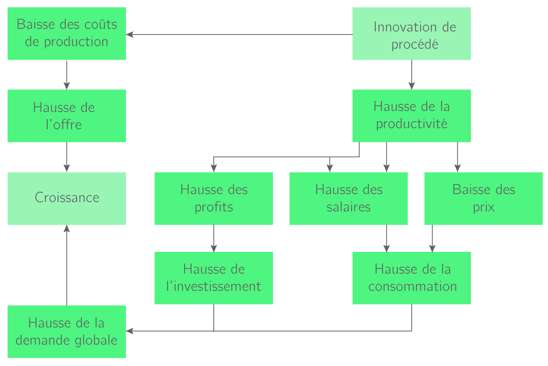 Les effets d'une innovation de procédé ou organisationnelle