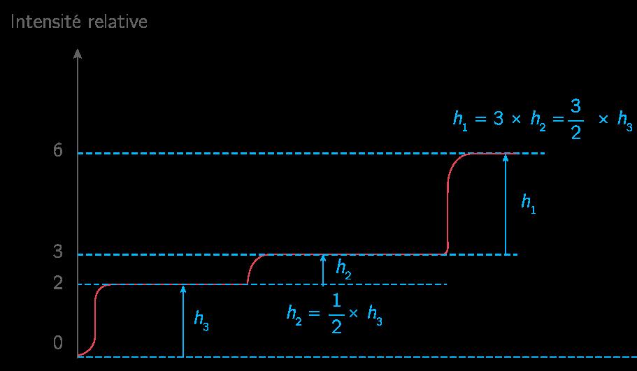 Courbe d'intégration du spectre de l'éthanol