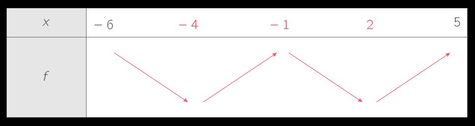 Construire le tableau de variations d'une fonction - 2nde - Méthode Mathématiques - Kartable
