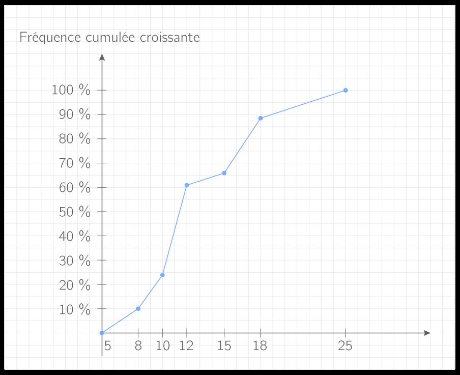 construire la courbe des fr u00e9quences cumul u00e9es croissantes - 1s - m u00e9thode math u00e9matiques