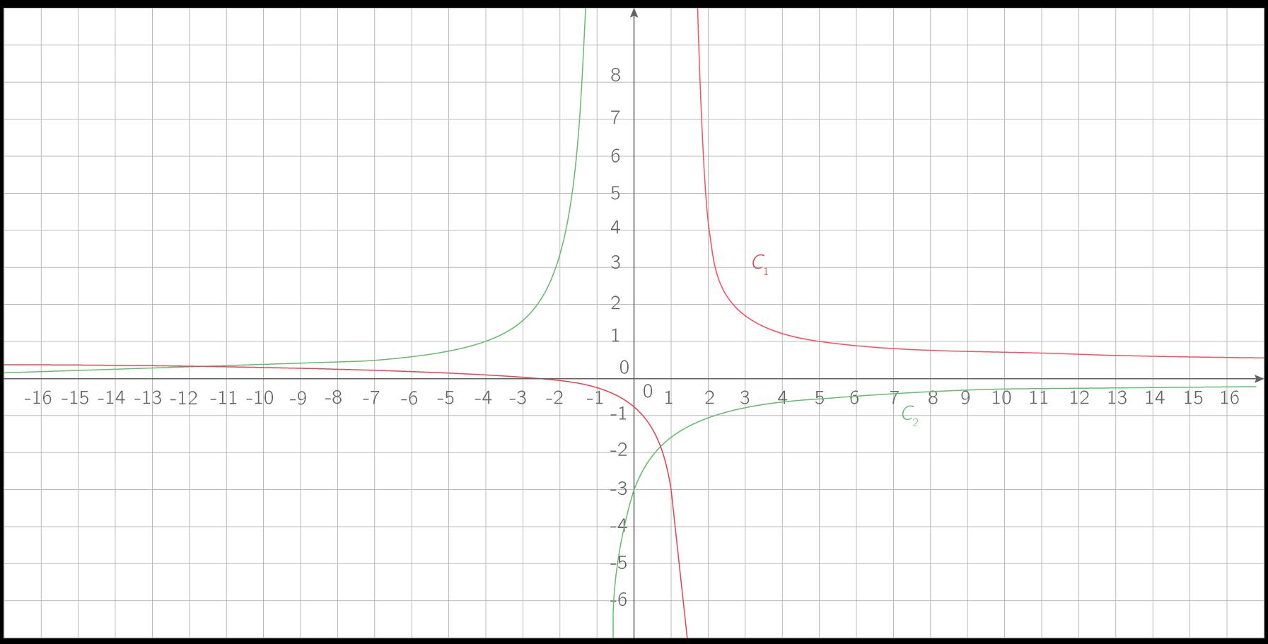 \(\displaystyle{\mathcal{C}_1 : \text{Représentation de }x\mapsto\dfrac{x+2}{2x-3}}\) ; \(\displaystyle{\mathcal{C}_2 : \text{Représentation de }x\mapsto-\dfrac3{x+1}}\).
