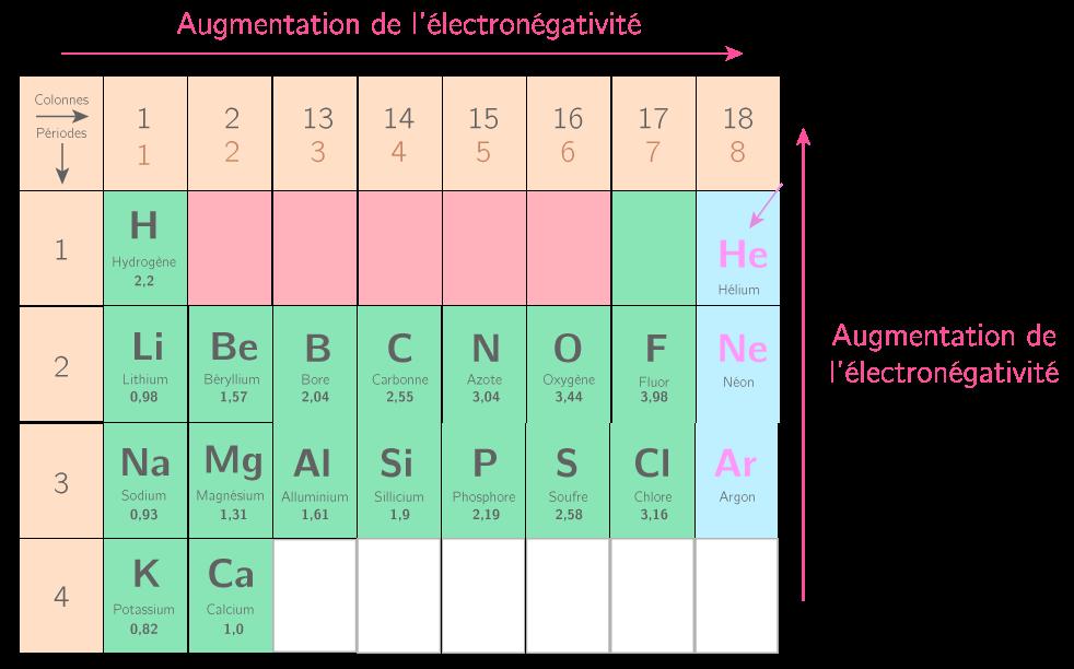 Déterminer si une molécule est polaire ou apolaire - 1S - Méthode Physique-Chimie - Kartable