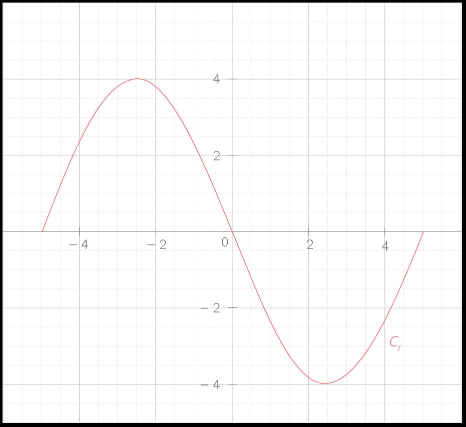 Obtenir Le Signe De La Derivee A Partir De La Representation Graphique De F 1ere Methode Mathematiques Kartable