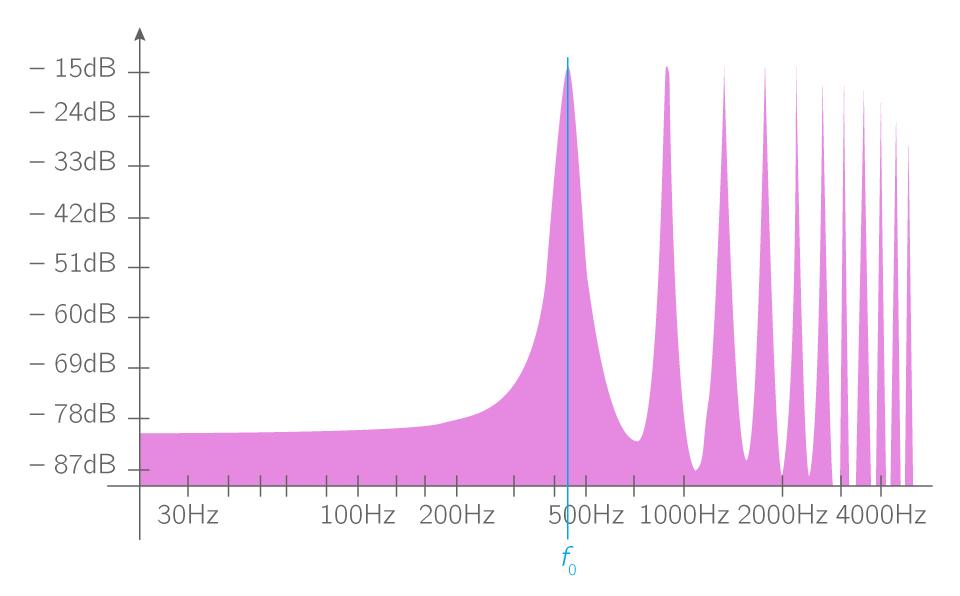 Spectre du signal