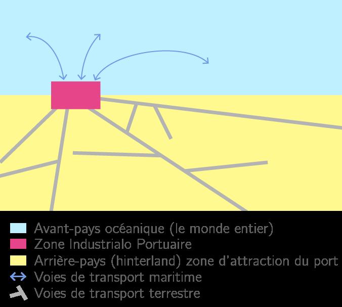 Une interface maritime