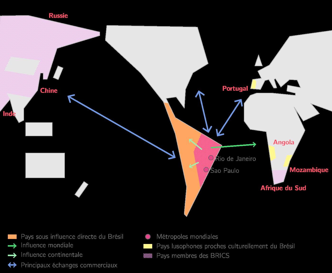 Le rôle mondial du Brésil