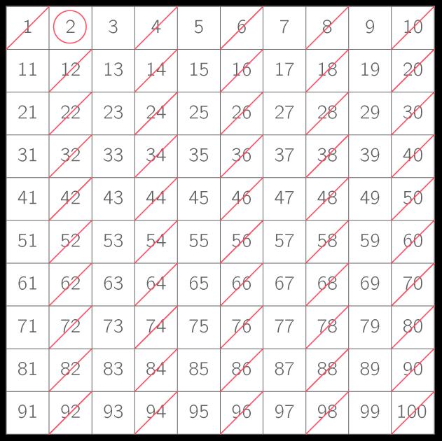 Le crible d 39 rathost ne m thode math matiques kartable for Les multiples de 6