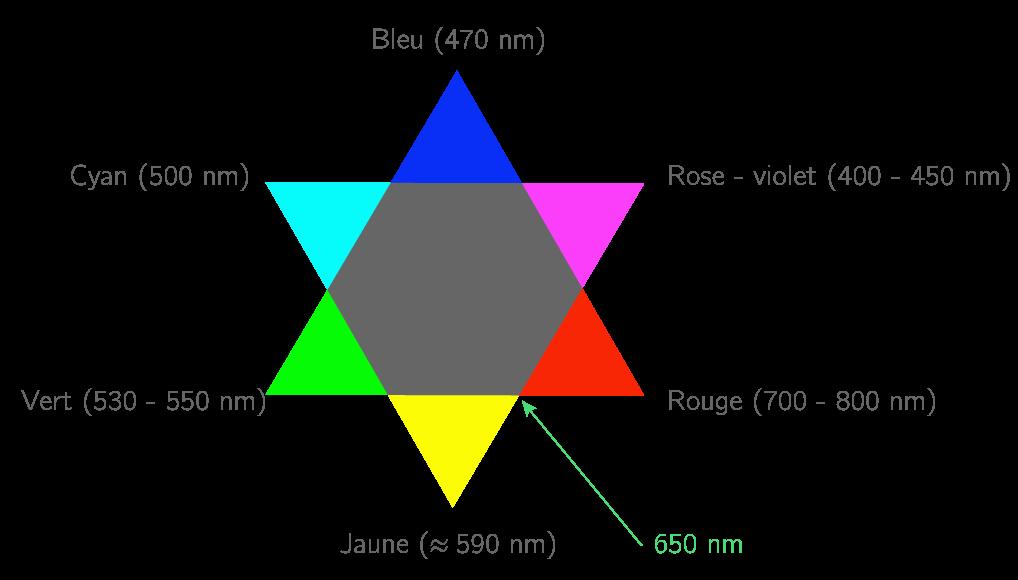 D terminer la couleur d 39 une substance inconnue ts - Cercle chromatique longueur d onde ...