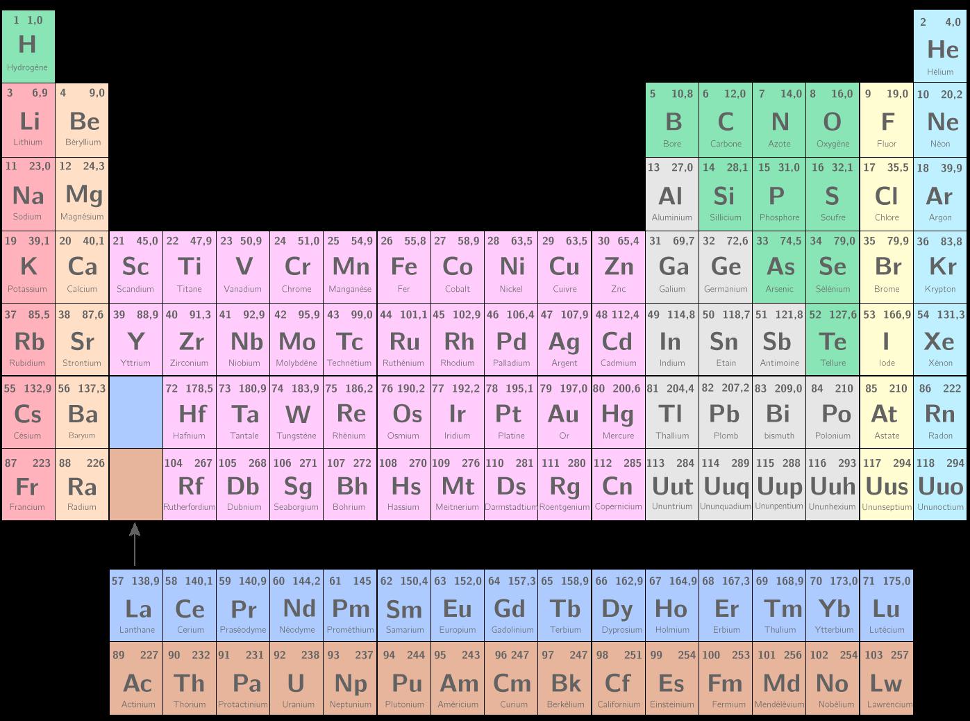 Elements chimique classification 2nde Physique