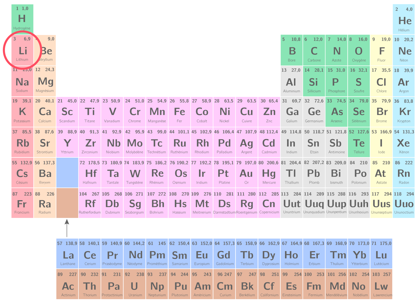Lithium Element Classification