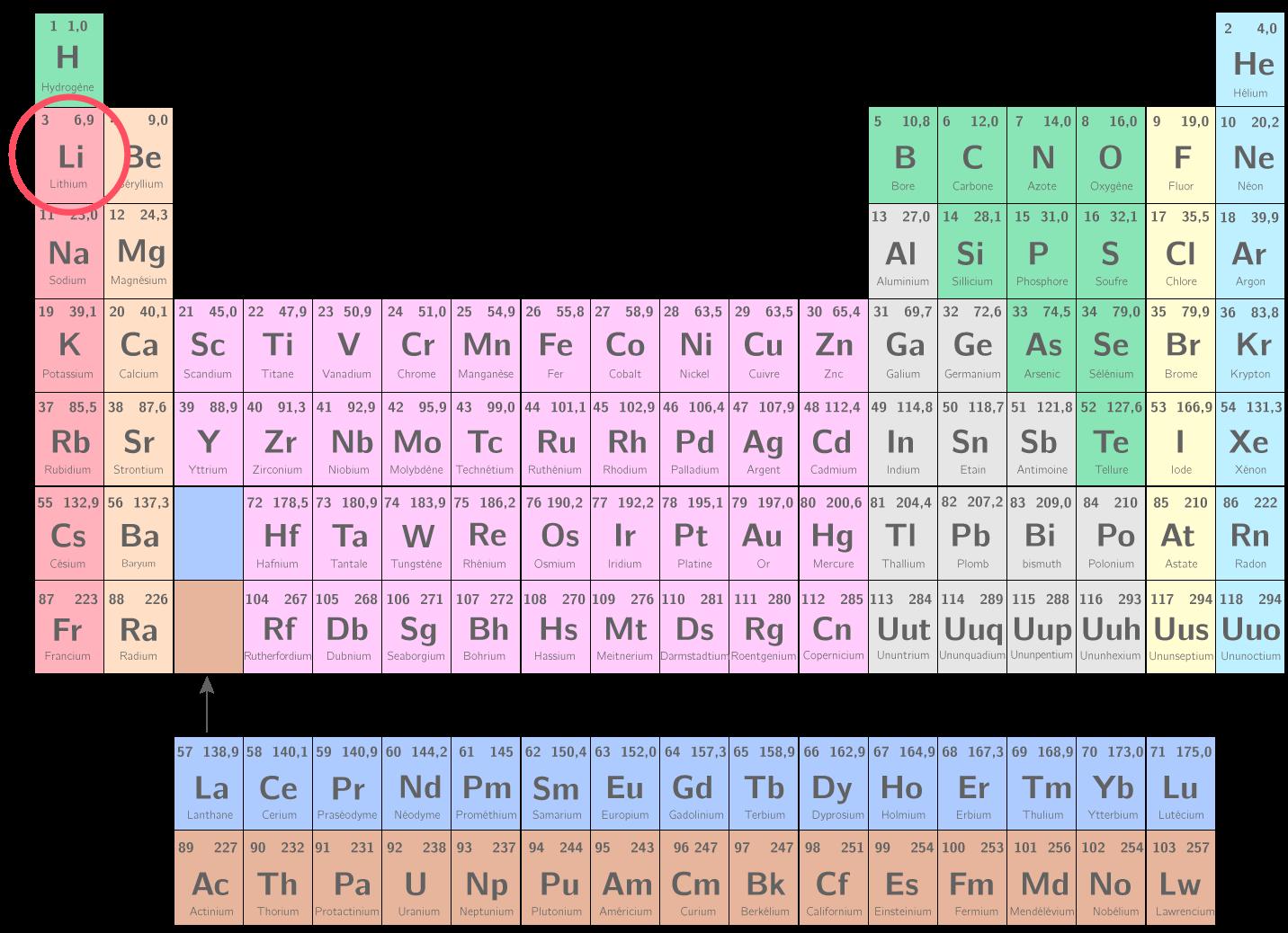 Déterminer le nombre d'électrons sur une couche externe
