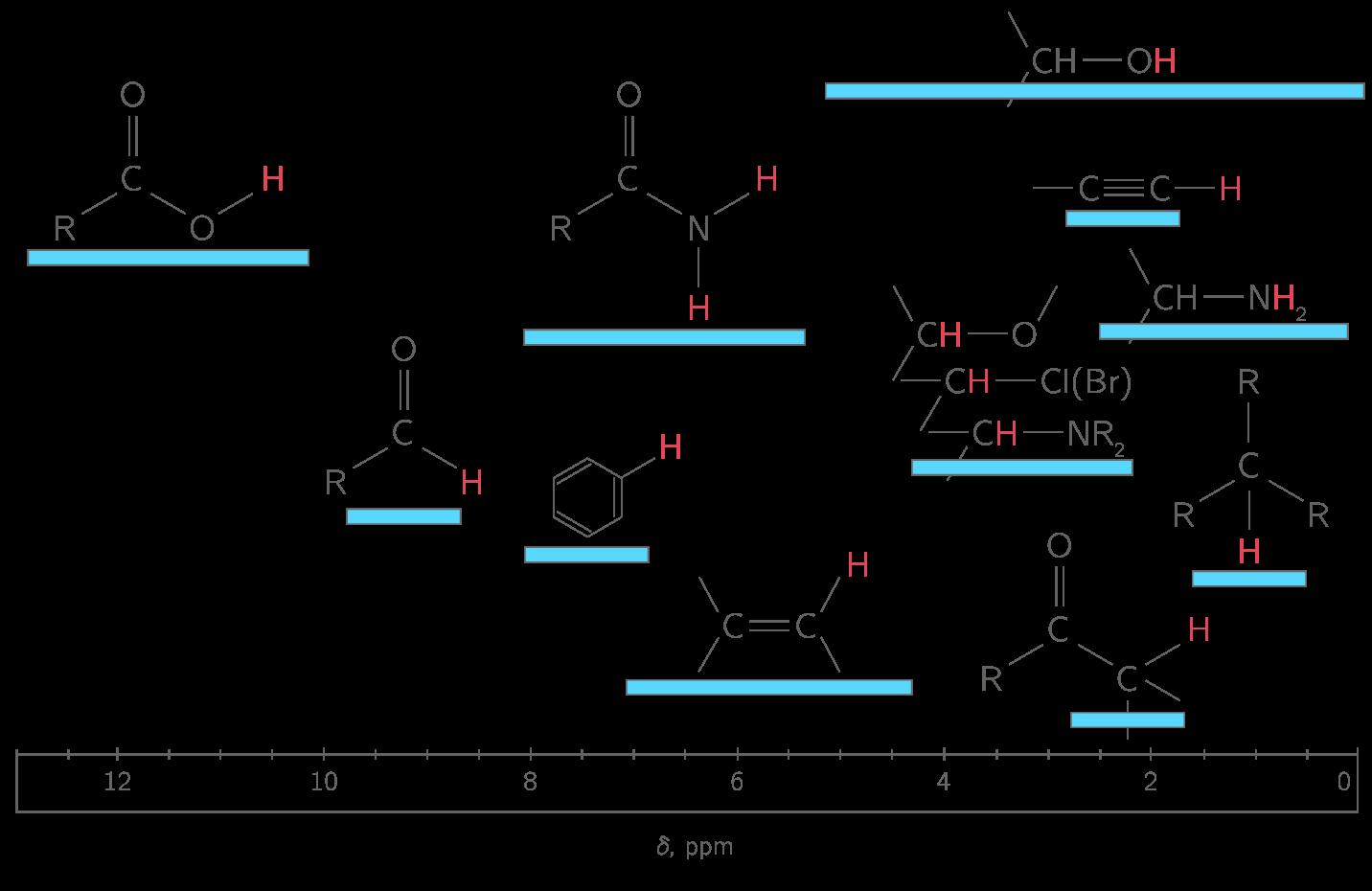 Identifier une mol cule gr ce la spectroscopie ir et rmn for Nomenclature kartable