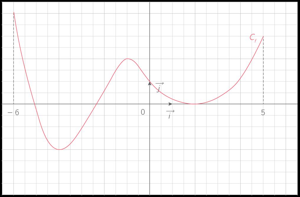 Construire Le Tableau De Variations D Une Fonction 2nde Methode Mathematiques Kartable