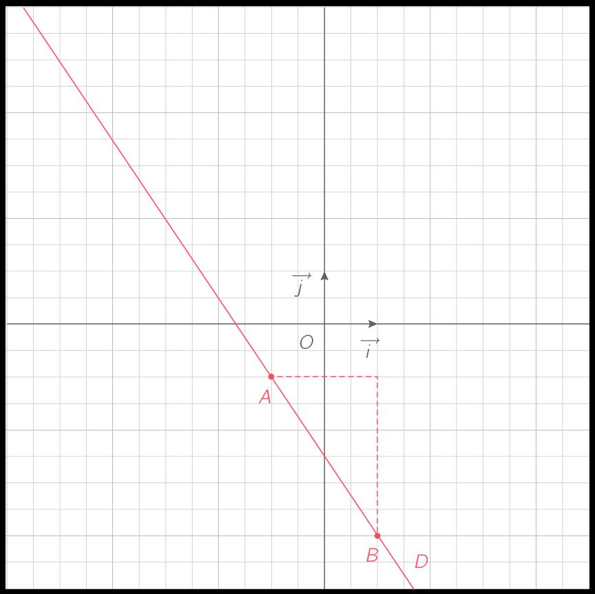 Tracer Une Droite Dans Un Repere 2nde Methode Mathematiques